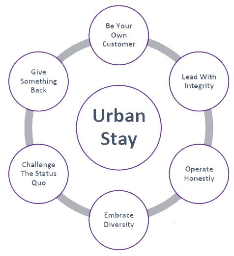 Urban Stay Serviced Apartments London Our Values