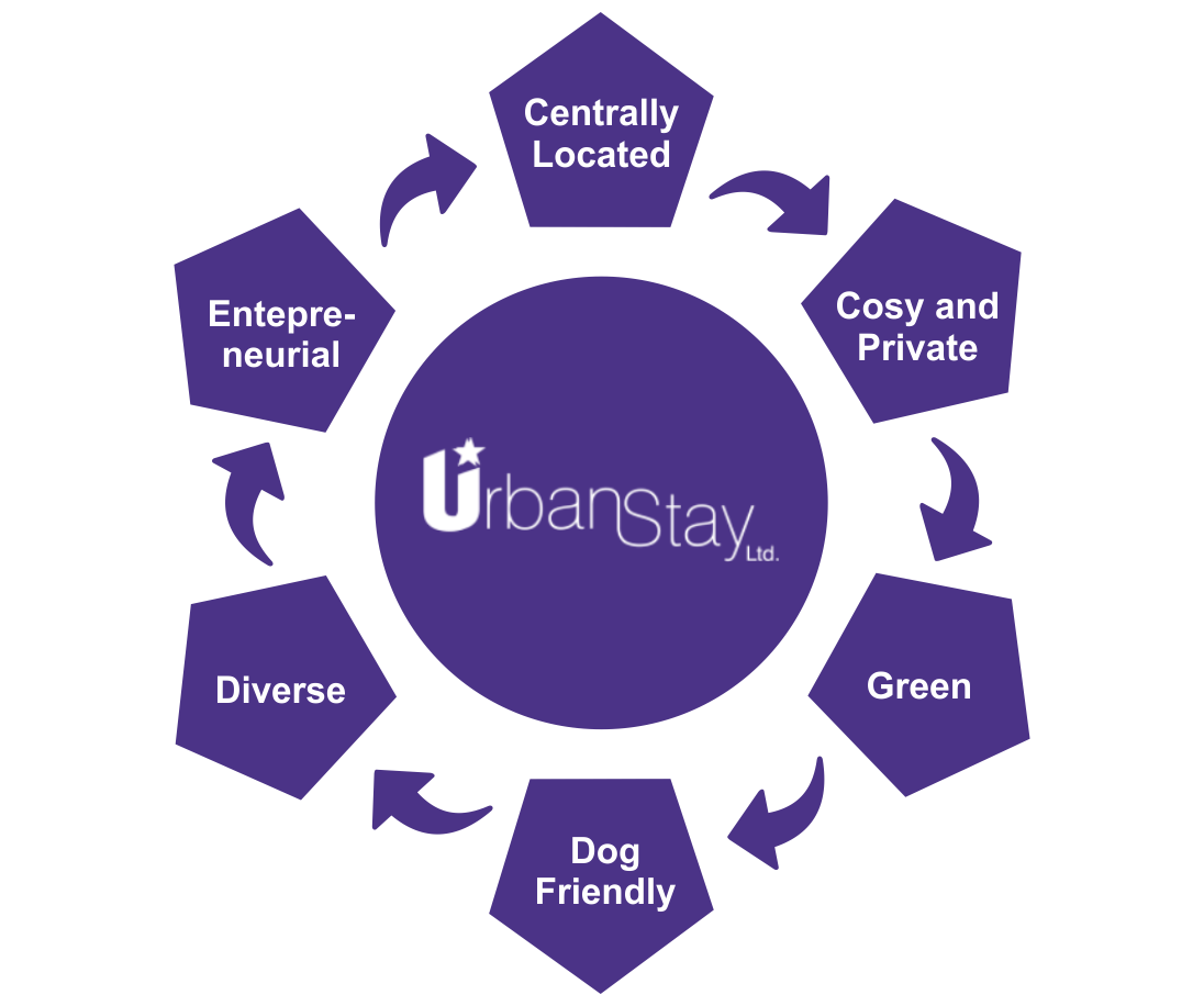 Careers at Urban Stay - Job Postings Office